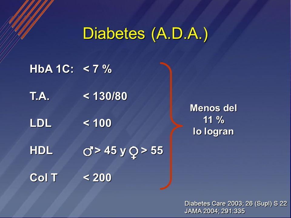 Diabetes (A.D.A.) HbA 1C: T.A.LDLHDL Col T < 7 % < 130/80 < 100 > 45 y > 55 > 45 y > 55 < 200 Menos del 11 % lo logran Diabetes Care 2003; 26 (Supl) S