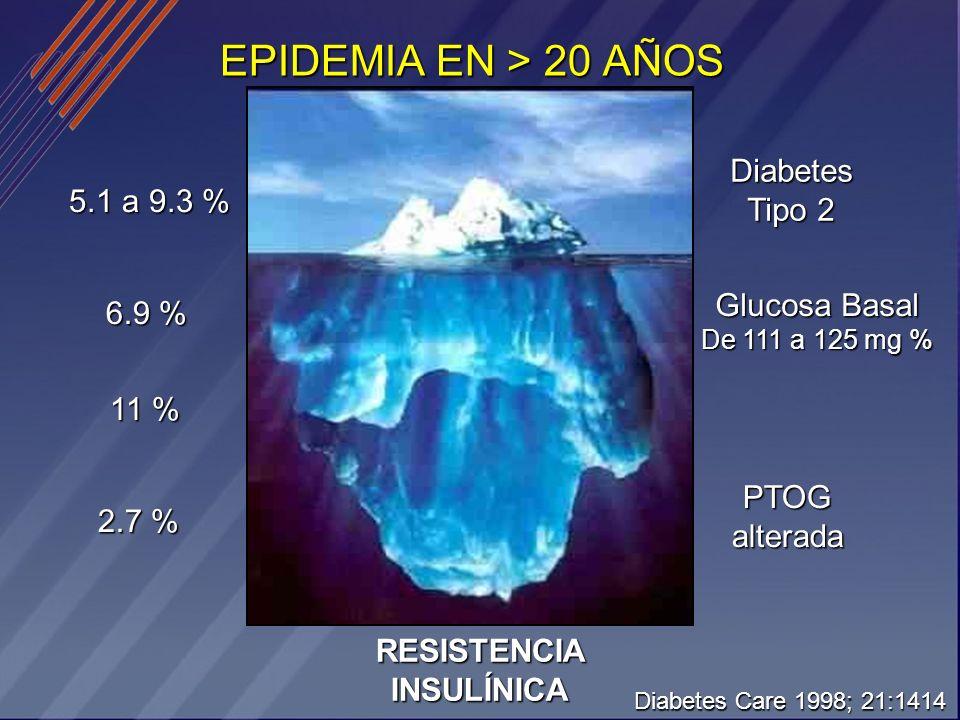 EPIDEMIA EN > 20 AÑOS 5.1 a 9.3 % 6.9 % 11 % 2.7 % Diabetes Tipo 2 RESISTENCIA INSULÍNICA Glucosa Basal De 111 a 125 mg % PTOGalterada Diabetes Care 1