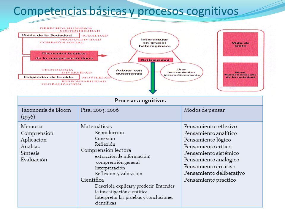 Competencias básicas y procesos cognitivos Procesos cognitivos Taxonomía de Bloom (1956) Pisa, 2003, 2006Modos de pensar Memoria Comprensión Aplicació
