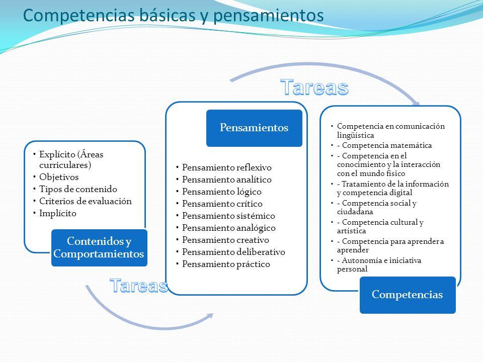 Competencias básicas y pensamientos Explícito (Áreas curriculares) Objetivos Tipos de contenido Criterios de evaluación Implícito Contenidos y Comport