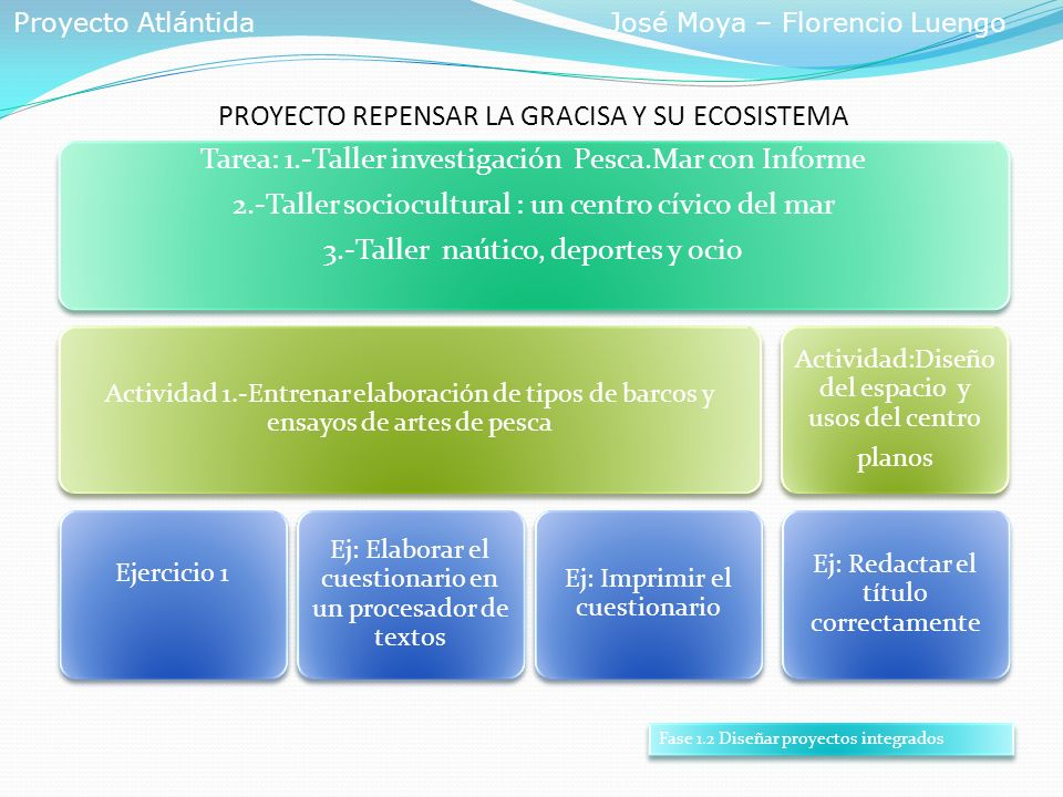 PROYECTO REPENSAR LA GRACISA Y SU ECOSISTEMA Tarea: 1.-Taller investigación Pesca.Mar con Informe 2.-Taller sociocultural : un centro cívico del mar 3