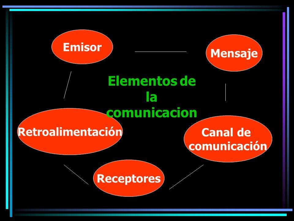 Principios que rigen la comunicación: La imposibilidad de NO comunicar : Sea emisor o receptor.