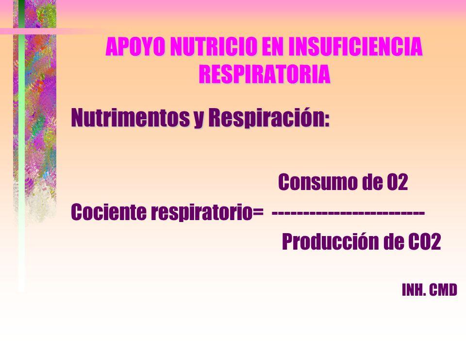 APOYO NUTRICIO EN INSUFICIENCIA RESPIRATORIA Nutrimentos y Respiración: Consumo de O2 Cociente respiratorio= ------------------------- Producción de C