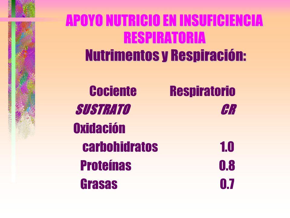APOYO NUTRICIO EN INSUFICIENCIA RESPIRATORIA Nutrimentos y Respiración: Cociente SUSTRATO Oxidación carbohidratos Proteínas Grasas Respiratorio CR 1.0