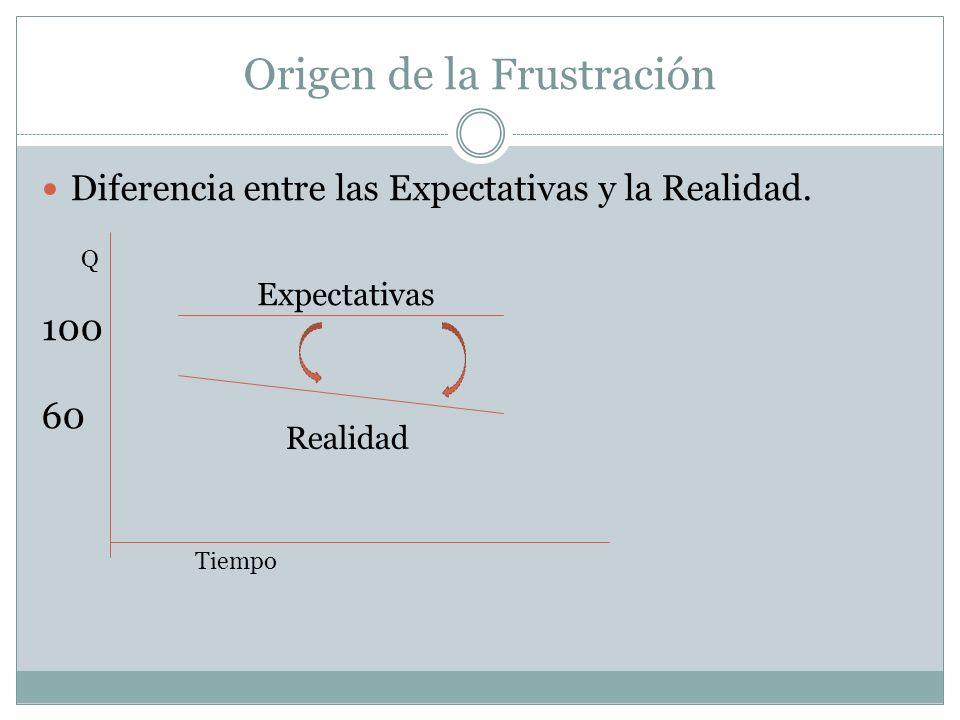 Origen de la Frustración Diferencia entre las Expectativas y la Realidad. 100 60 Expectativas Realidad Q Tiempo