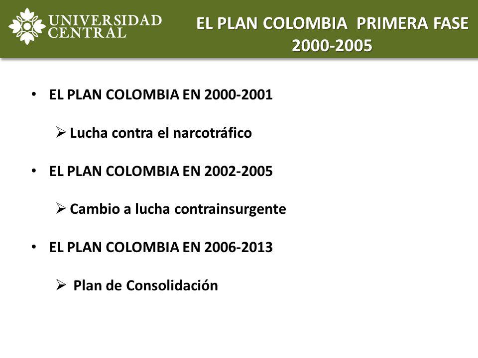 EL PLAN COLOMBIA EN 2000-2001 Lucha contra el narcotráfico EL PLAN COLOMBIA EN 2002-2005 Cambio a lucha contrainsurgente EL PLAN COLOMBIA EN 2006-2013