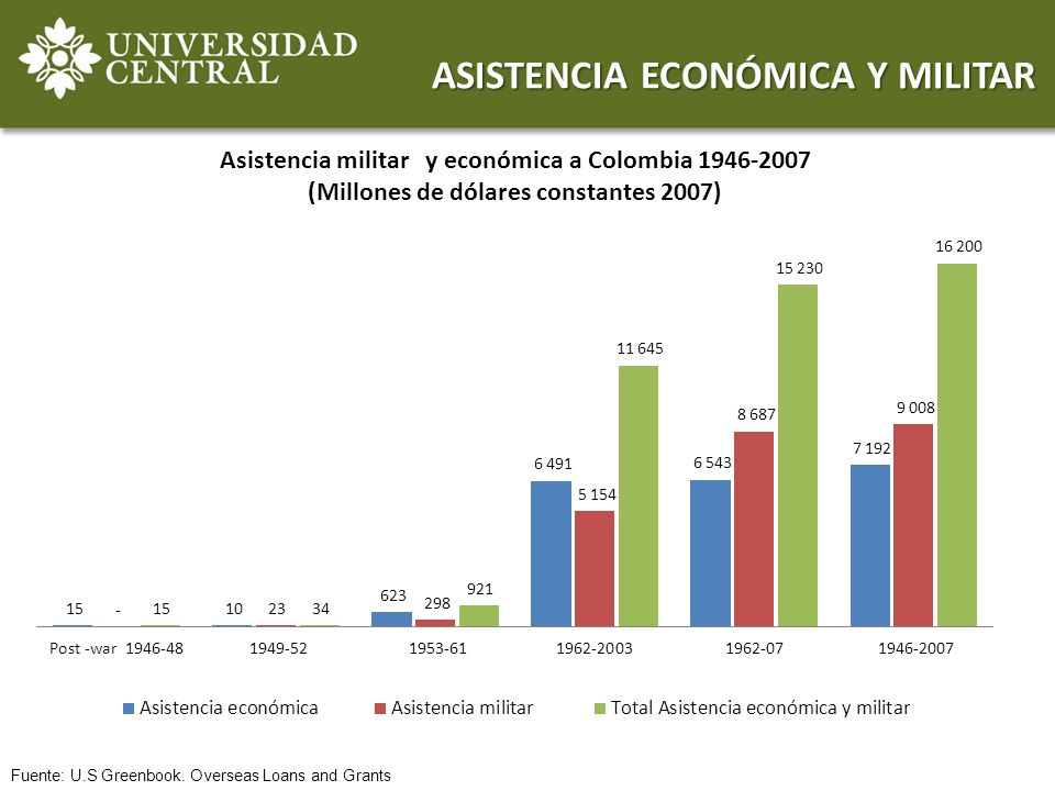 ASISTENCIA ECONÓMICA Y MILITAR Fuente: U.S Greenbook. Overseas Loans and Grants
