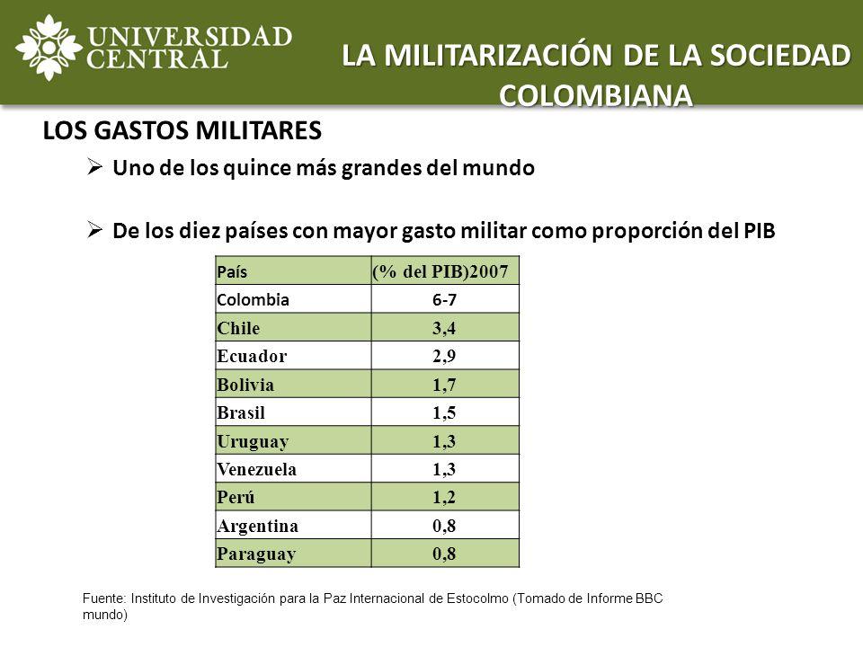 LOS GASTOS MILITARES Uno de los quince más grandes del mundo De los diez países con mayor gasto militar como proporción del PIB LA MILITARIZACIÓN DE L