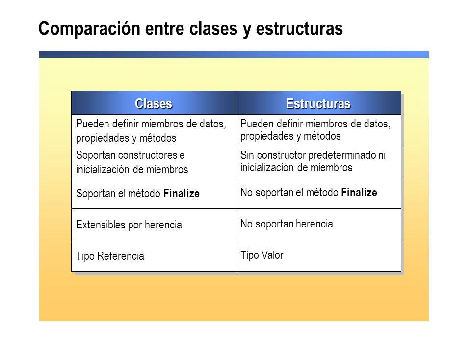 Comparación entre clases y estructuras ClasesClasesEstructurasEstructuras Pueden definir miembros de datos, propiedades y métodos Soportan constructor
