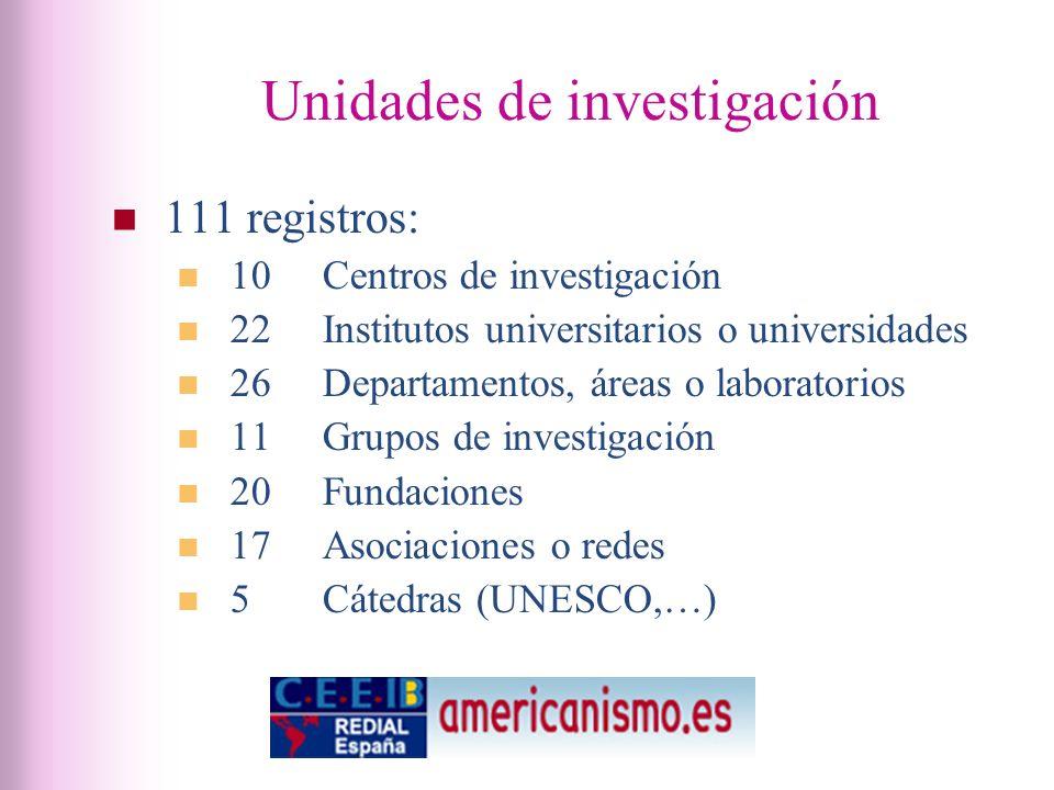 Unidades de investigación 111 registros: 10 Centros de investigación 22 Institutos universitarios o universidades 26 Departamentos, áreas o laboratorios 11 Grupos de investigación 20 Fundaciones 17Asociaciones o redes 5 Cátedras (UNESCO,…)