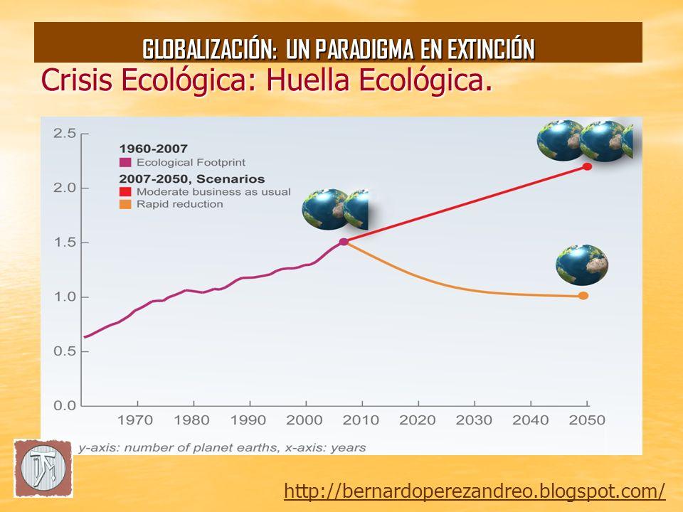 Crisis Ecológica: Huella Ecológica.IDH+HE.