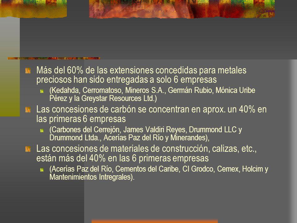 Más del 60% de las extensiones concedidas para metales preciosos han sido entregadas a solo 6 empresas (Kedahda, Cerromatoso, Mineros S.A., Germán Rub
