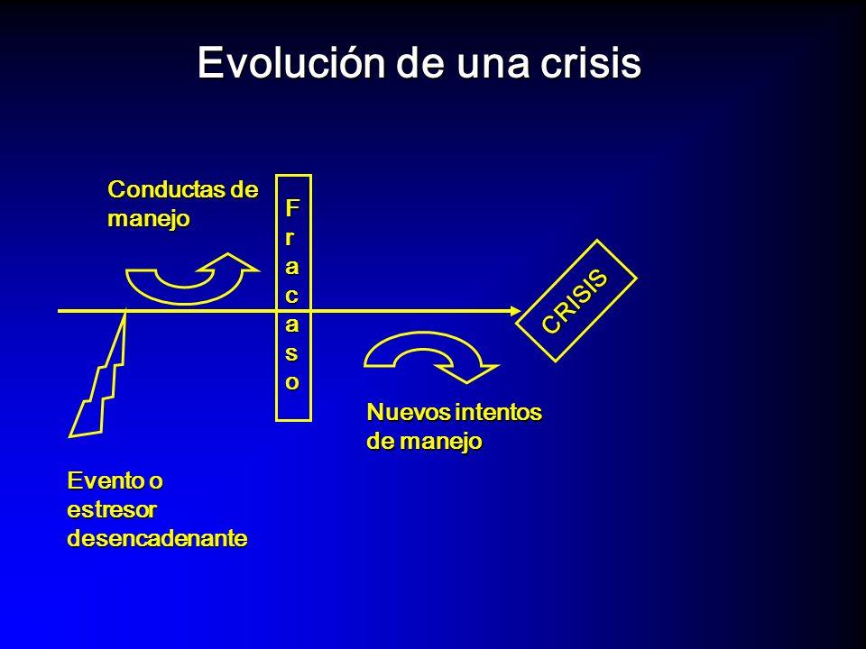 Aparecimiento de la crisis Muchas veces, una crisis se instala sobre una crisis normativa (la adolescencia, por ejemplo, lo que hace más complicado y delicado su manejo), o sobre una crisis familiar latente que la potencia y activa drásticamente.