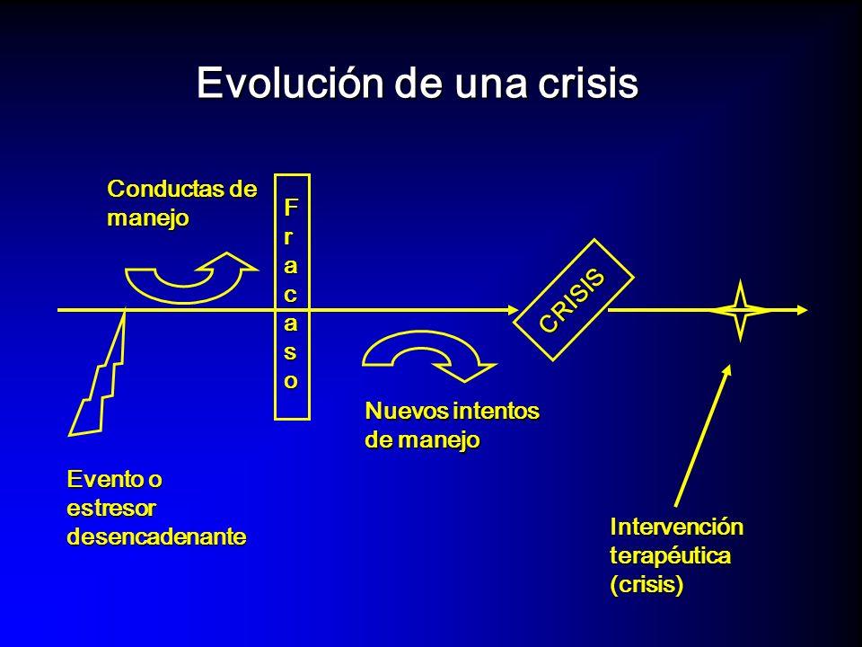 Intervención en crisis Factores para su indicación y buena evolución El estresor está claramente definido y ha terminado.