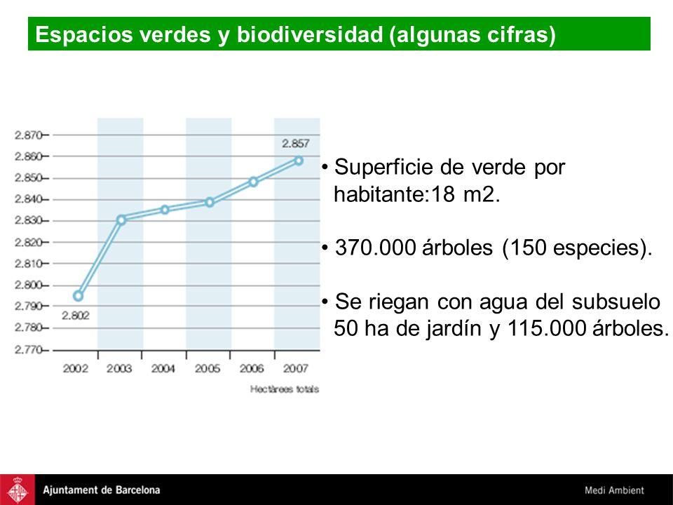 Espacios verdes y biodiversidad (algunas cifras) Superficie de verde por habitante:18 m2. 370.000 árboles (150 especies). Se riegan con agua del subsu