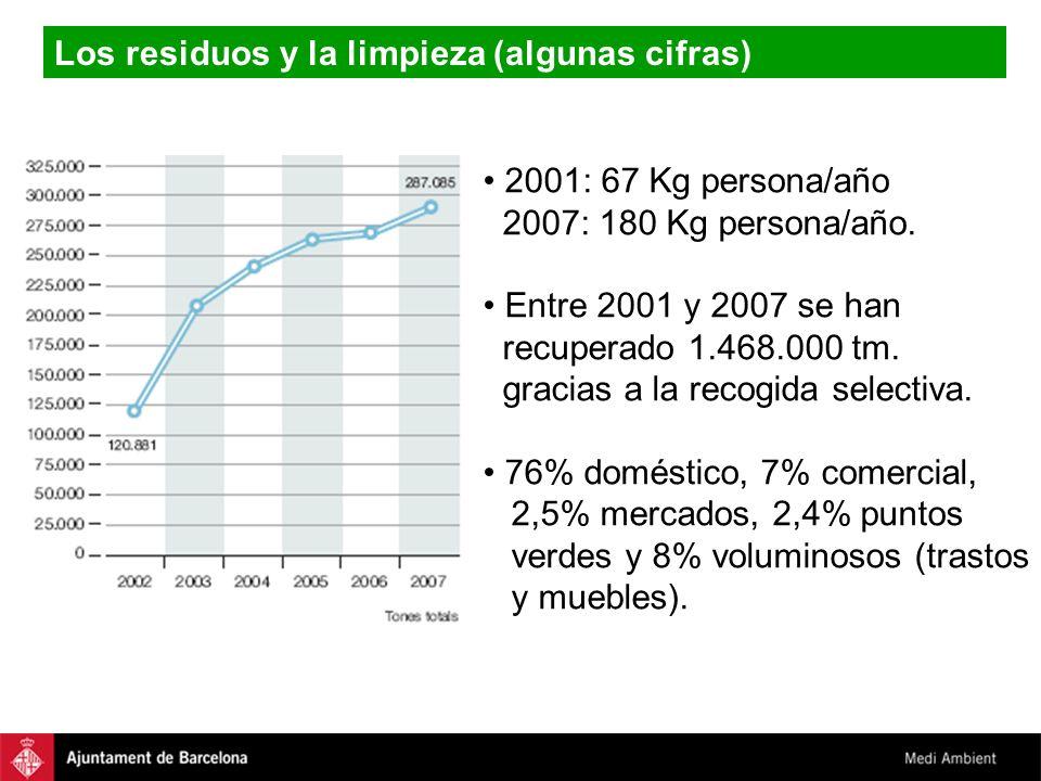 Los residuos y la limpieza (algunas cifras) 2001: 67 Kg persona/año 2007: 180 Kg persona/año. Entre 2001 y 2007 se han recuperado 1.468.000 tm. gracia