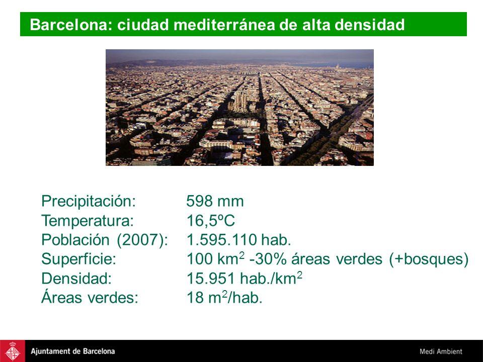 Barcelona: ciudad mediterránea de alta densidad Precipitación:598 mm Temperatura:16,5ºC Población (2007):1.595.110 hab. Superficie:100 km 2 -30% áreas