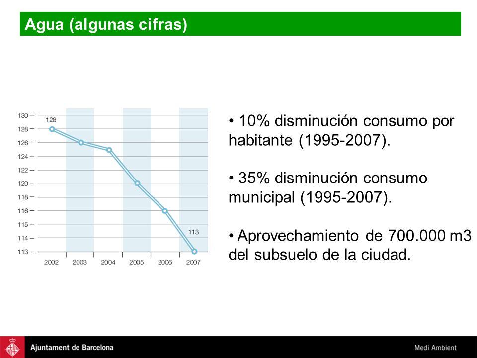 Agua (algunas cifras) 10% disminución consumo por habitante (1995-2007). 35% disminución consumo municipal (1995-2007). Aprovechamiento de 700.000 m3