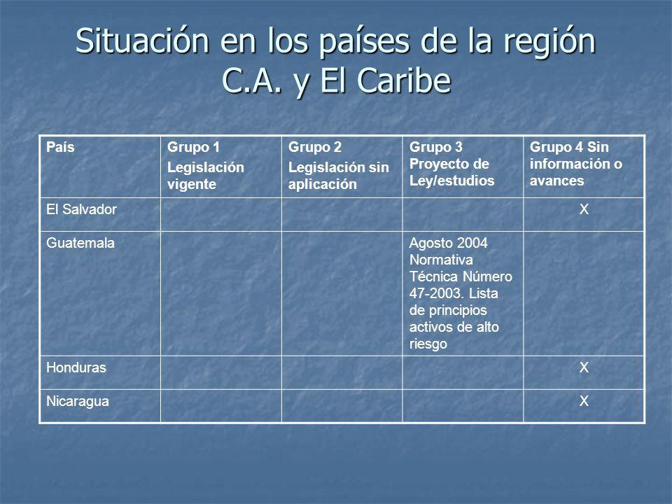 Situación en los países de la región C.A.