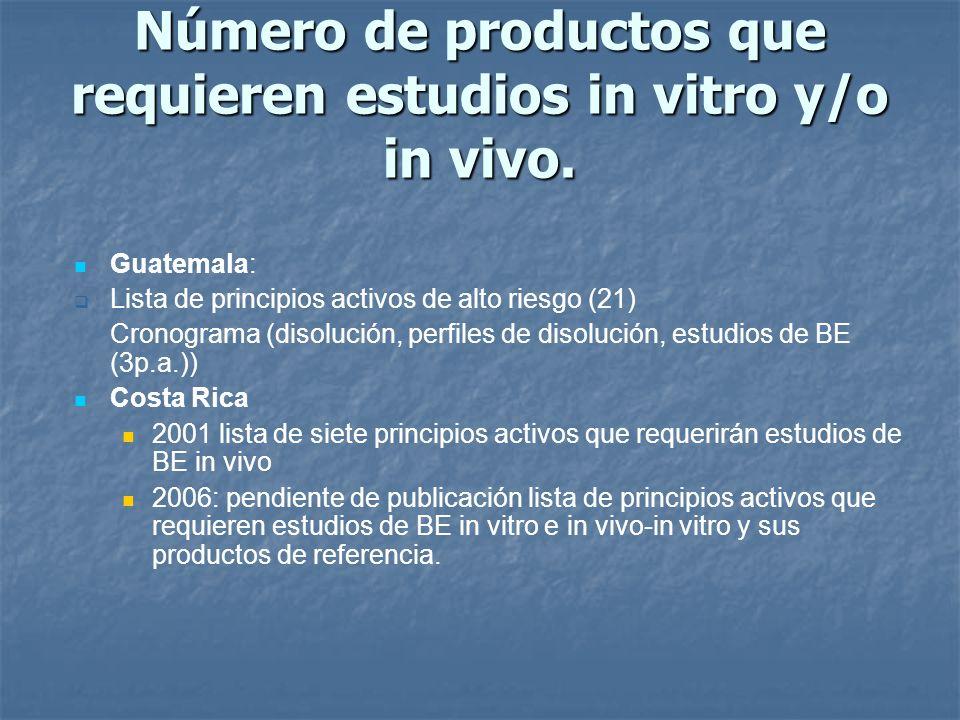Número de productos que requieren estudios in vitro y/o in vivo. Guatemala: Lista de principios activos de alto riesgo (21) Cronograma (disolución, pe