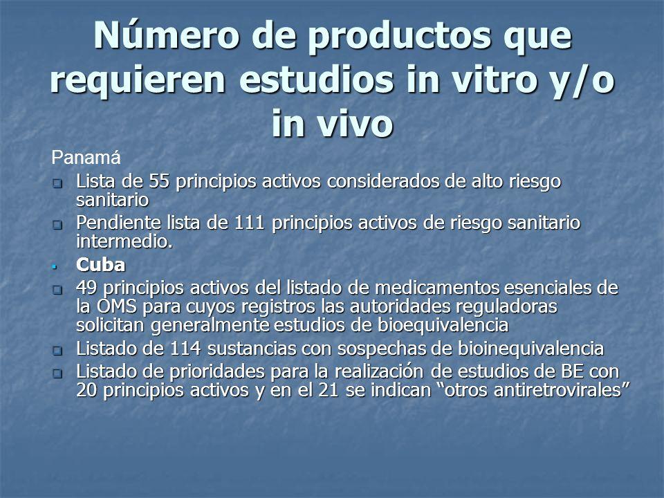 Número de productos que requieren estudios in vitro y/o in vivo Panamá Lista de 55 principios activos considerados de alto riesgo sanitario Lista de 5