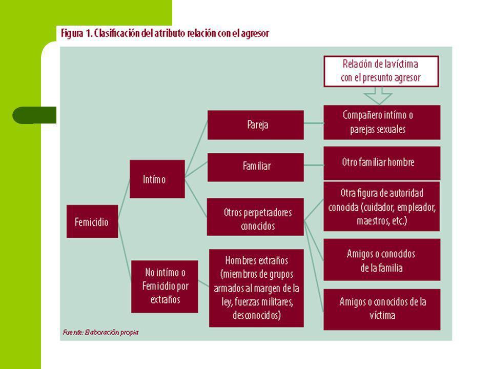 Evolución de Homicidios de Medellín 1986-2007