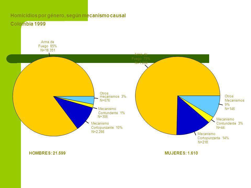Arma de Fuego 85% N=18.351 Mecanismo Cortopunzante 10% N=2.266 Mecanismo Contundente 1% N=306 Otros mecanismos 3% N=676 Arma de Fuego 75% N=1.202 Mecanismo Cortopunzante 14% N=218 Mecanismo Contundente 3% N=44 Otros Mecanismos 9% N=146 Homicidios por género, según mecanismo causal Colombia 1999 HOMBRES: 21.599MUJERES: 1.610