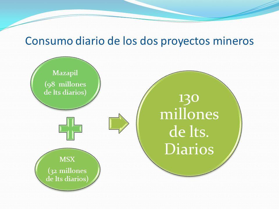 Consumo diario de los dos proyectos mineros Mazapil (98 millones de lts diarios) MSX (32 millones de lts diarios) 130 millones de lts. Diarios