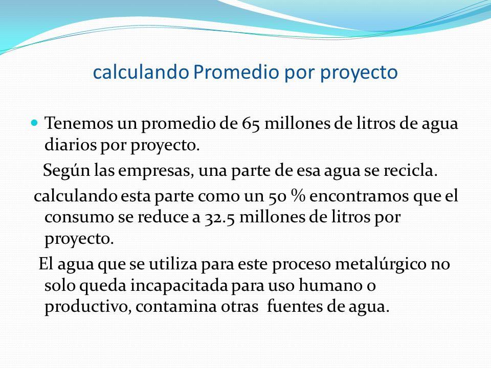 calculando Promedio por proyecto Tenemos un promedio de 65 millones de litros de agua diarios por proyecto. Según las empresas, una parte de esa agua