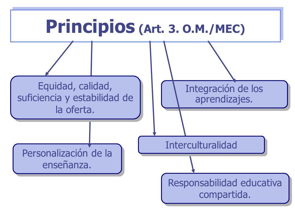 Principios (Art. 3. O.M./MEC) Personalización de la enseñanza. Integración de los aprendizajes. Responsabilidad educativa compartida. Equidad, calidad