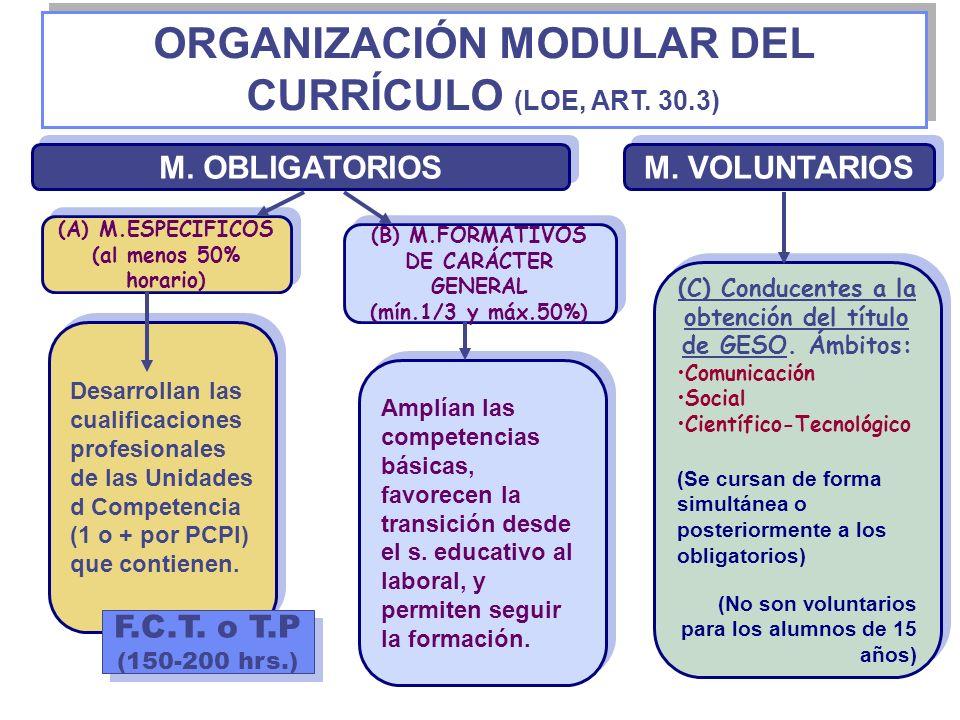 ORGANIZACIÓN MODULAR DEL CURRÍCULO (LOE, ART. 30.3) (A) M.ESPECIFICOS (al menos 50% horario) (A) M.ESPECIFICOS (al menos 50% horario) (B) M.FORMATIVOS