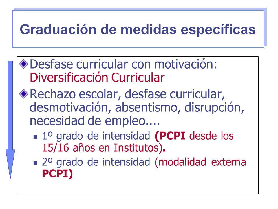 Desfase curricular con motivación: Diversificación Curricular Rechazo escolar, desfase curricular, desmotivación, absentismo, disrupción, necesidad de
