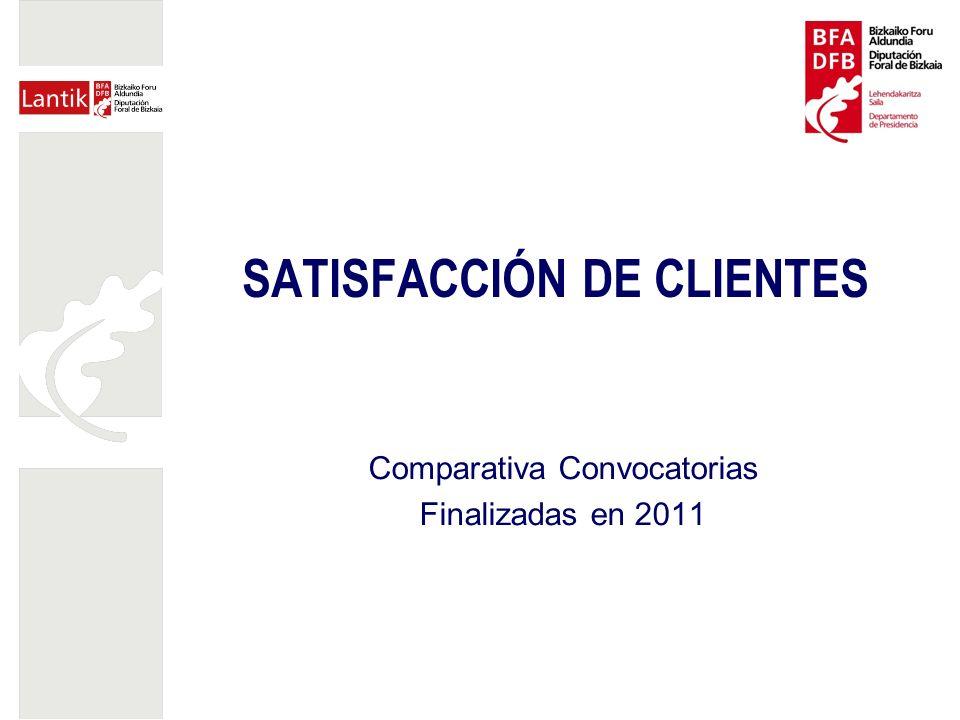 SATISFACCIÓN DE CLIENTES Comparativa Convocatorias Finalizadas en 2011