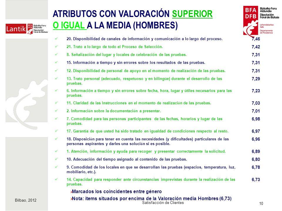 Bilbao, 2012 10 Satisfacción de Clientes Marcados los coincidentes entre género Nota: ítems situados por encima de la Valoración media Hombres (6,73) 20.