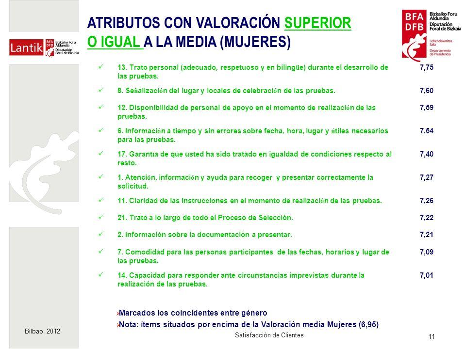 Bilbao, 2012 11 Satisfacción de Clientes Marcados los coincidentes entre género Nota: ítems situados por encima de la Valoración media Mujeres (6,95)