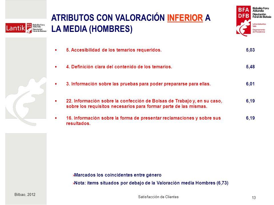 Bilbao, 2012 13 Satisfacción de Clientes Marcados los coincidentes entre género Nota: ítems situados por debajo de la Valoración media Hombres (6,73) INFERIOR ATRIBUTOS CON VALORACIÓN INFERIOR A LA MEDIA (HOMBRES) 5.