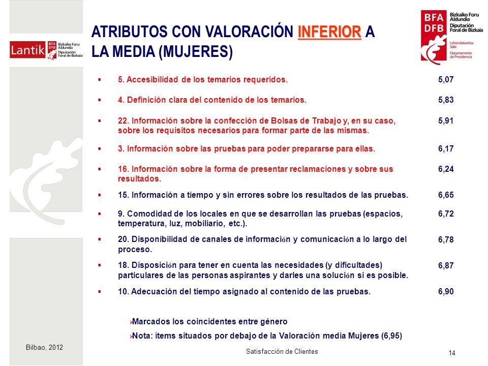 Bilbao, 2012 14 Satisfacción de Clientes Marcados los coincidentes entre género Nota: ítems situados por debajo de la Valoración media Mujeres (6,95) INFERIOR ATRIBUTOS CON VALORACIÓN INFERIOR A LA MEDIA (MUJERES) 5.