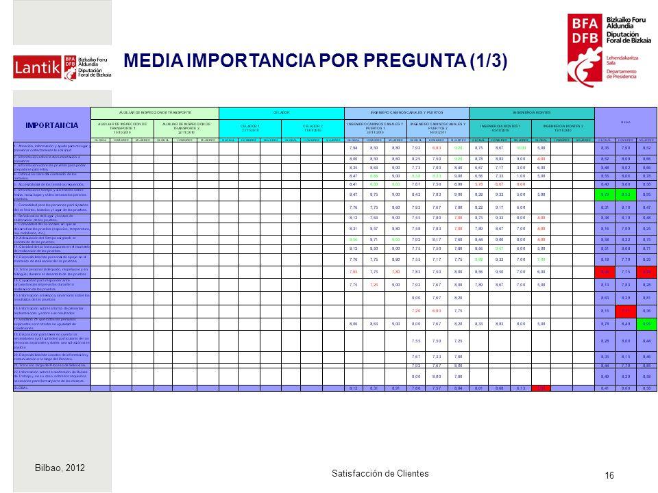 Bilbao, 2012 16 Satisfacción de Clientes MEDIA IMPORTANCIA POR PREGUNTA (1/3)