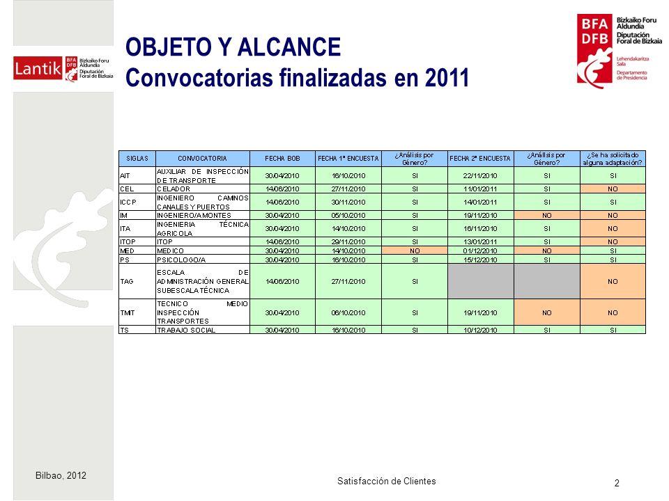 Bilbao, 2012 2 Satisfacción de Clientes OBJETO Y ALCANCE Convocatorias finalizadas en 2011