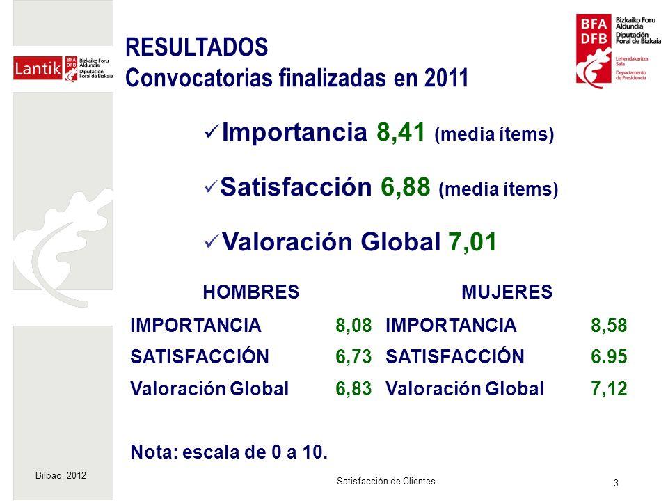 Bilbao, 2012 3 Satisfacción de Clientes RESULTADOS Convocatorias finalizadas en 2011 Importancia 8,41 (media ítems) Satisfacción 6,88 (media ítems) Valoración Global 7,01 HOMBRESMUJERES IMPORTANCIA8,08IMPORTANCIA8,58 SATISFACCIÓN6,73SATISFACCIÓN6.95 Valoración Global6,83Valoración Global7,12 Nota: escala de 0 a 10.