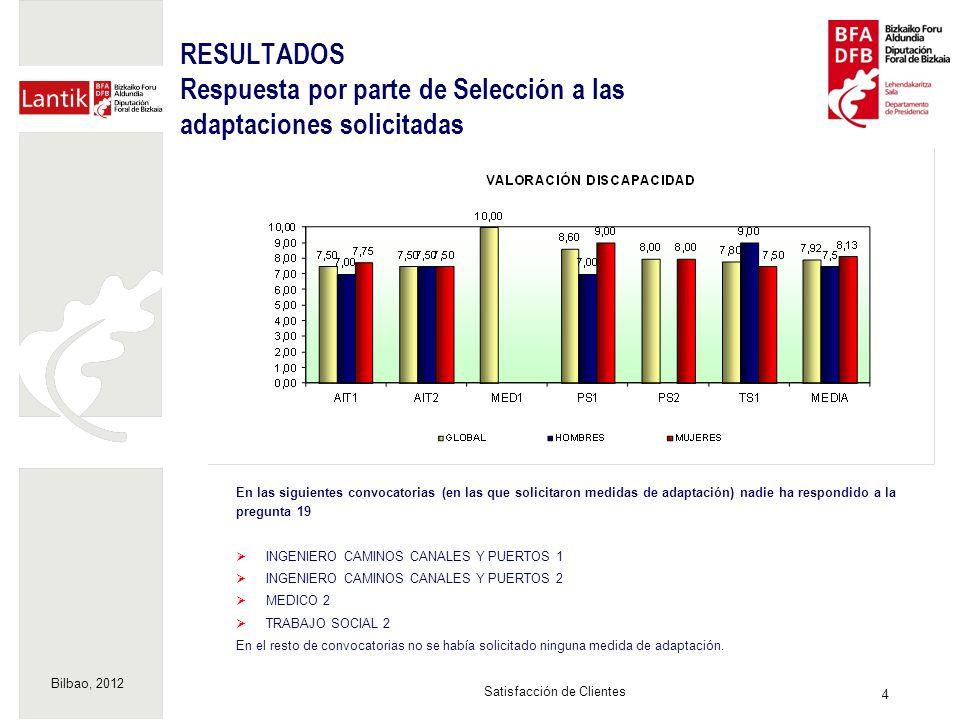 Bilbao, 2012 4 Satisfacción de Clientes RESULTADOS Respuesta por parte de Selección a las adaptaciones solicitadas En las siguientes convocatorias (en las que solicitaron medidas de adaptación) nadie ha respondido a la pregunta 19 INGENIERO CAMINOS CANALES Y PUERTOS 1 INGENIERO CAMINOS CANALES Y PUERTOS 2 MEDICO 2 TRABAJO SOCIAL 2 En el resto de convocatorias no se había solicitado ninguna medida de adaptación.