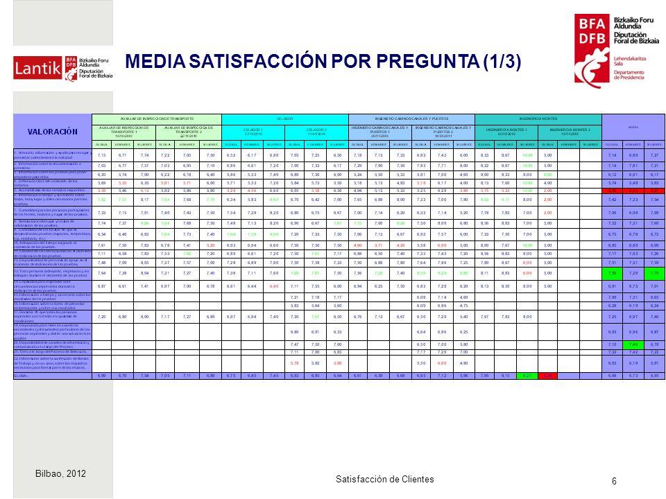 Bilbao, 2012 6 Satisfacción de Clientes MEDIA SATISFACCIÓN POR PREGUNTA (1/3)