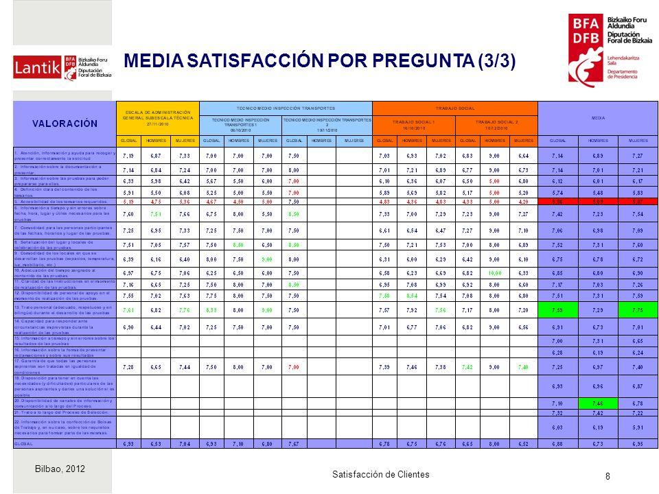 Bilbao, 2012 8 Satisfacción de Clientes MEDIA SATISFACCIÓN POR PREGUNTA (3/3)