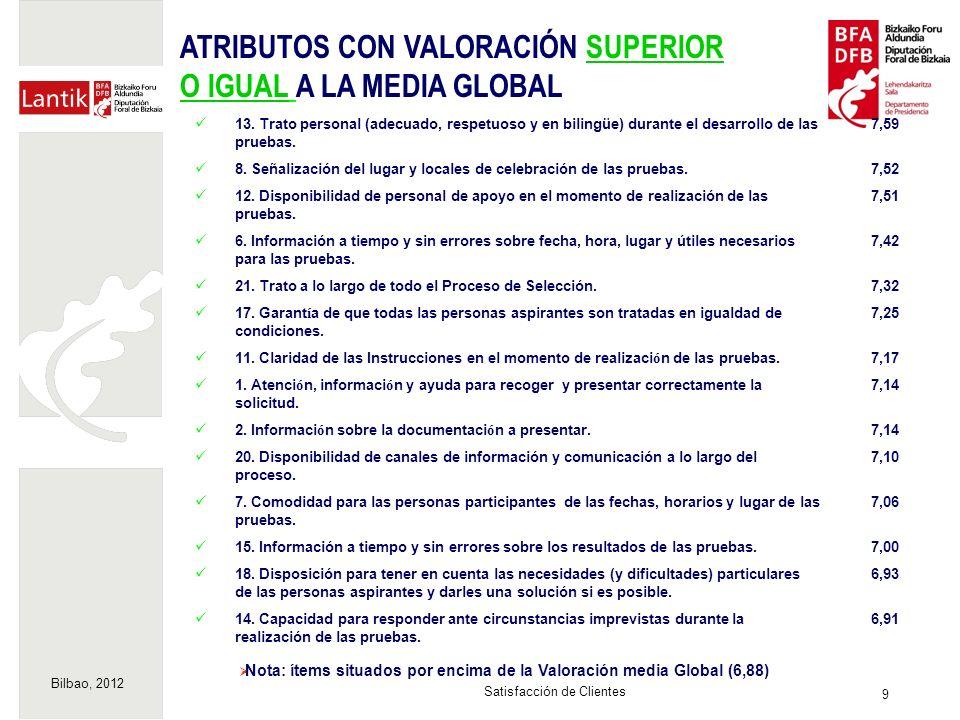 Bilbao, 2012 9 Satisfacción de Clientes Nota: ítems situados por encima de la Valoración media Global (6,88) 13. Trato personal (adecuado, respetuoso