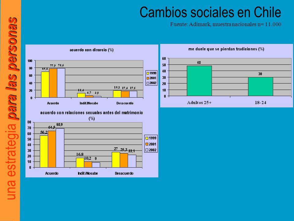 para las personas una estrategia para las personas Cambios sociales en Chile Fuente: Adimark, muestra nacionales n= 11.000