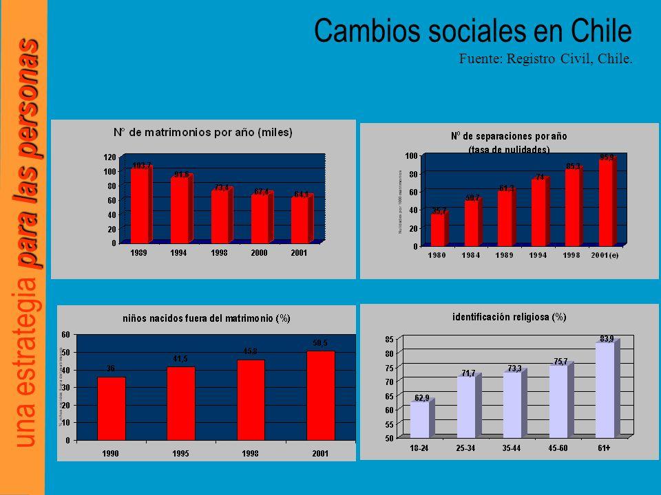 para las personas una estrategia para las personas Cambios sociales en Chile Fuente: Registro Civil, Chile.