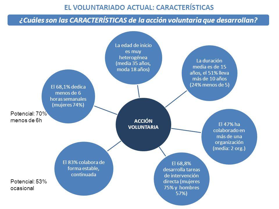 ¿Cuáles son las CARACTERÍSTICAS de la acción voluntaria que desarrollan.