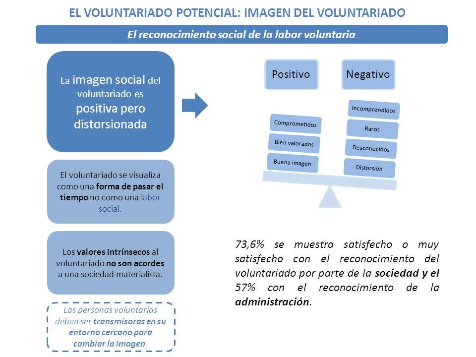 La imagen social del voluntariado es positiva pero distorsionada PositivoNegativo DistorsiónDesconocidosRarosIncomprendidosBuena imagenBien valoradosComprometidos El voluntariado se visualiza como una forma de pasar el tiempo no como una labor social.