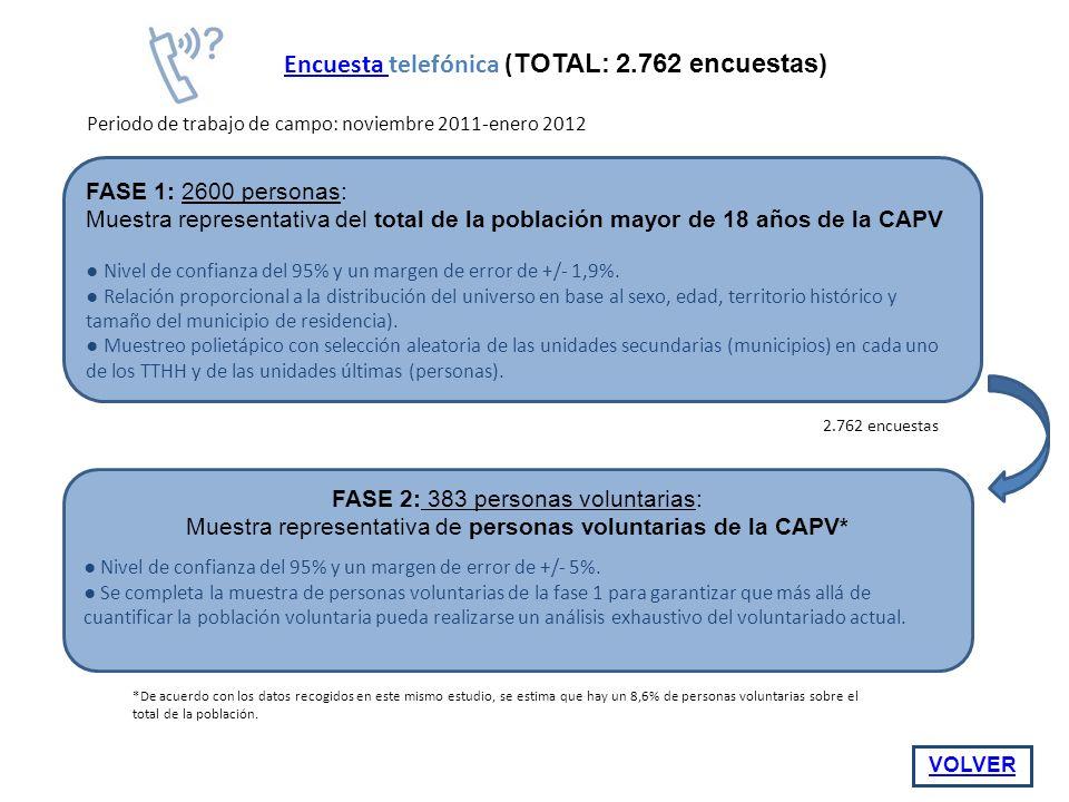 FASE 1: 2600 personas: Muestra representativa del total de la población mayor de 18 años de la CAPV Nivel de confianza del 95% y un margen de error de +/- 1,9%.
