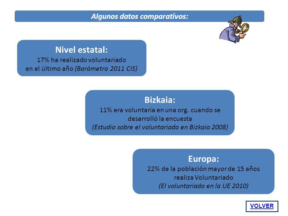 Algunos datos comparativos: Nivel estatal: 17% ha realizado voluntariado en el último año (Barómetro 2011 CIS) Bizkaia: 11% era voluntaria en una org.